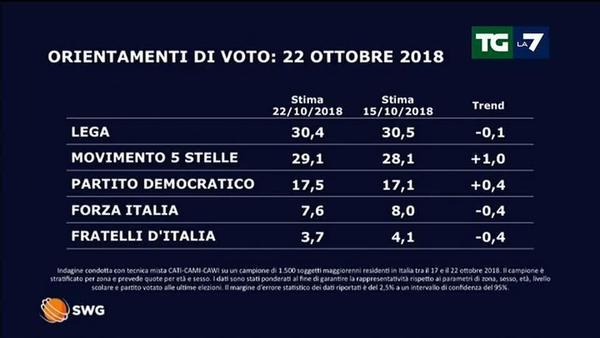 Il sondaggio politico di lunedì 22 ottobre 2018